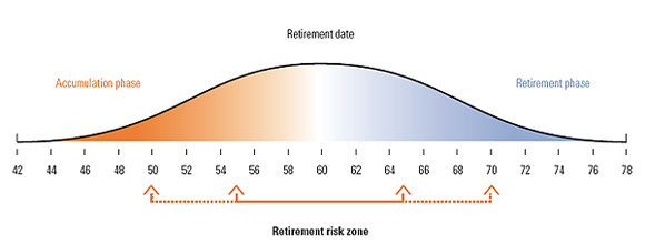 retirement risk zone